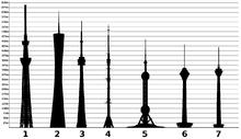 220px-Tallest_towers_in_the_world_international